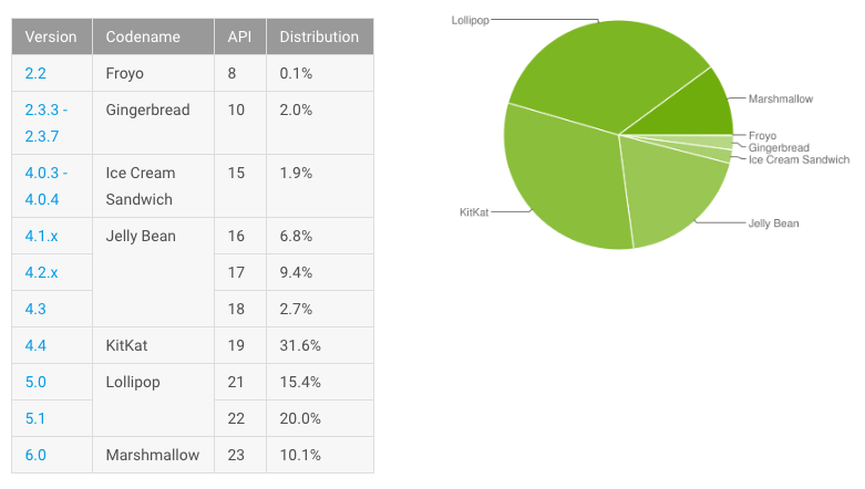 Android-Distribution-Numbers-June-2016