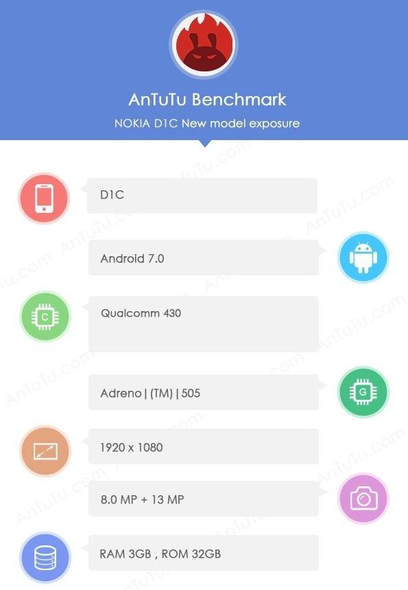 AnTuTu Nokia D1C